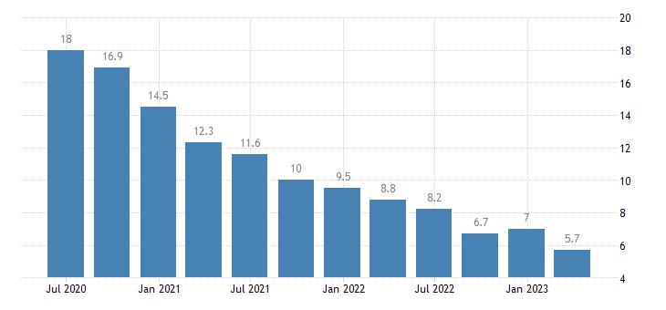 poland net external debt eurostat data