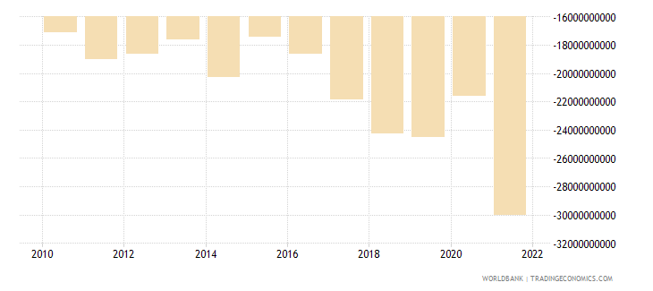 poland net income from abroad us dollar wb data