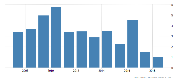 poland net incurrence of liabilities total percent of gdp wb data