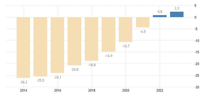poland net international investment position excluding non defaultable instruments eurostat data