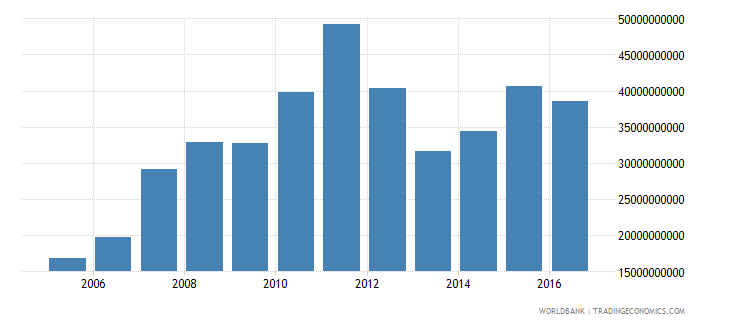 poland net investment in nonfinancial assets current lcu wb data