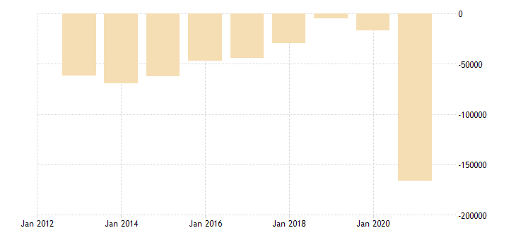 poland net lending net borrowing general gov eurostat data