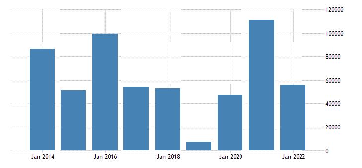 poland net lending net borrowing non financial corporations eurostat data