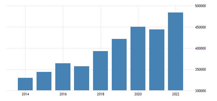 poland net national income eurostat data