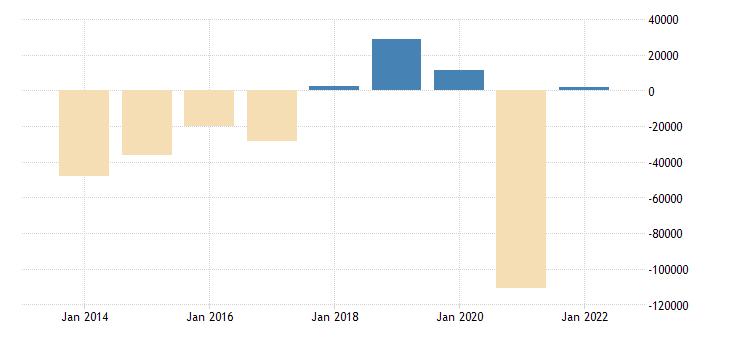 poland net savings general gov eurostat data