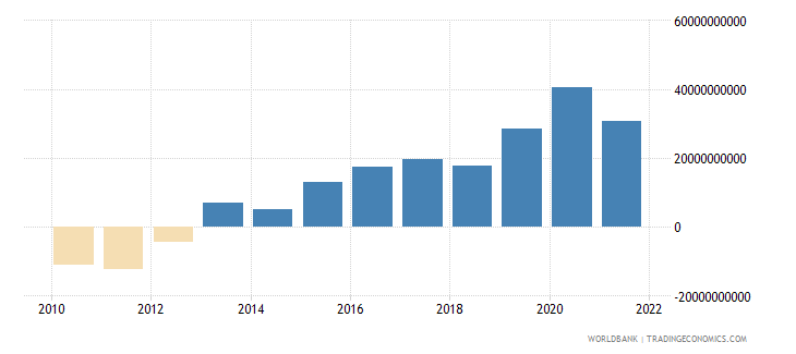 poland net trade in goods and services bop us dollar wb data