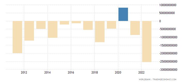 poland net trade in goods bop us dollar wb data