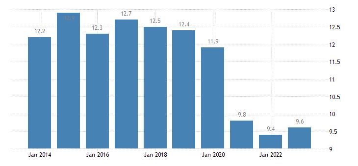 poland newly employed eurostat data