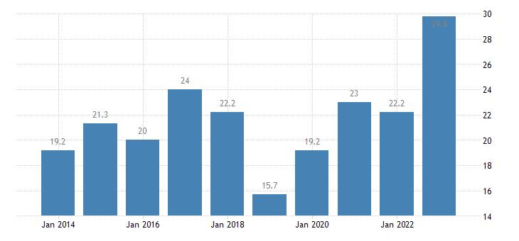 poland nominal unit labour cost eurostat data