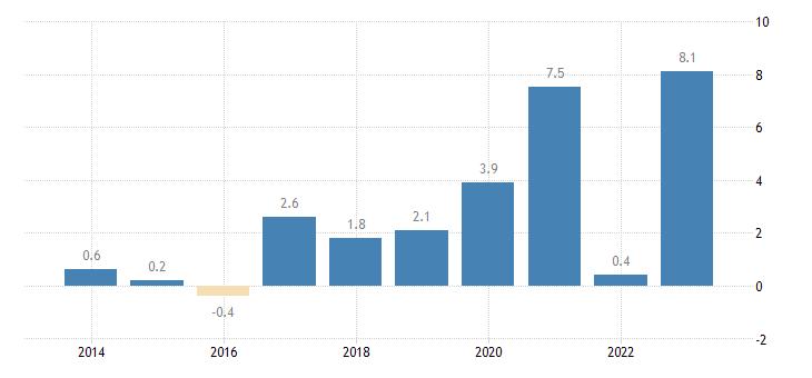 poland nominal unit labour cost growth eurostat data