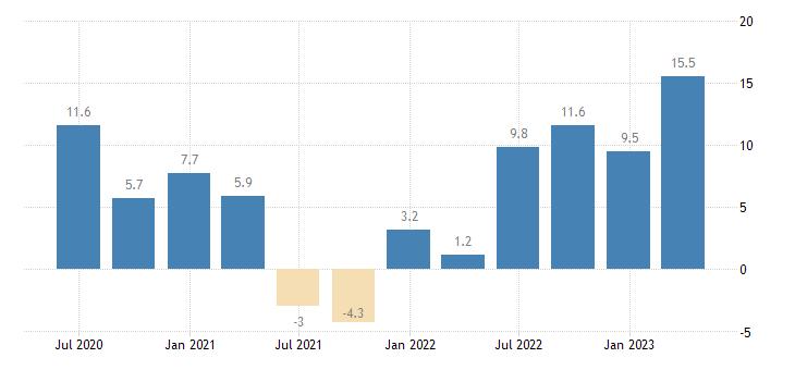poland nominal unit labour cost nulc eurostat data