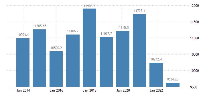 poland number of pigs eurostat data