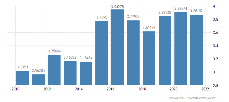 poland official exchange rate lcu per us dollar period average wb data