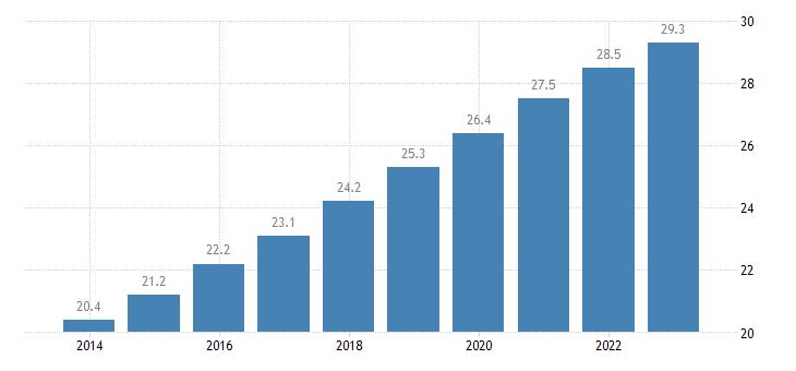 poland old age dependency ratio eurostat data