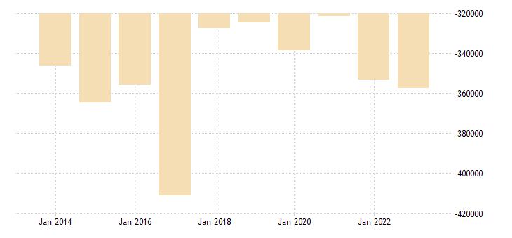 poland other investment eurostat data