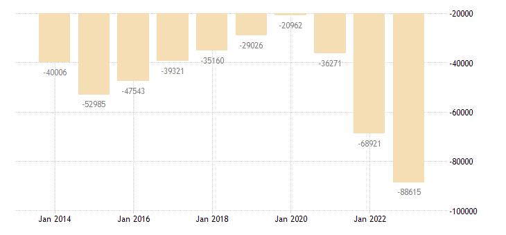 poland other investment general gov eurostat data