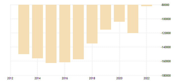 poland other investment monetary financial institutions mfi other than central bank eurostat data