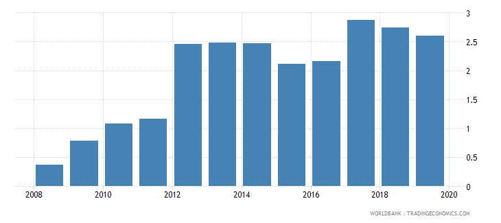 poland outstanding international private debt securities to gdp percent wb data