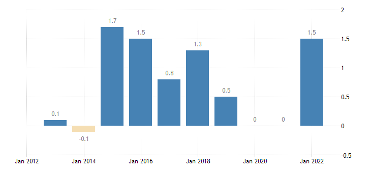 poland overall employment growth eurostat data