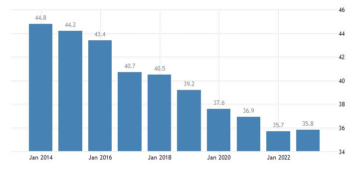 poland overcrowding rate eurostat data