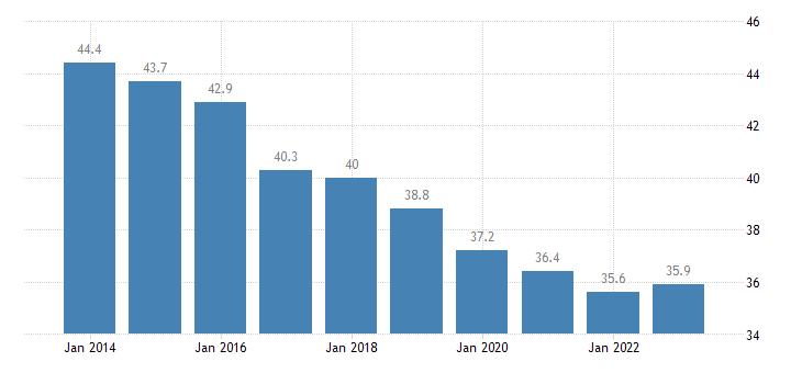 poland overcrowding rate females eurostat data