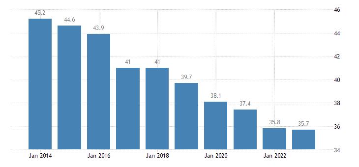poland overcrowding rate males eurostat data