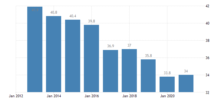 poland overcrowding rate owner no outsting mortgage or housing loan eurostat data