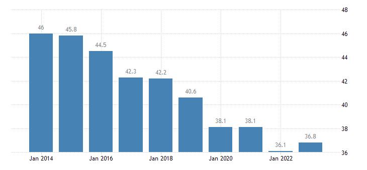 poland overcrowding rate rural areas eurostat data