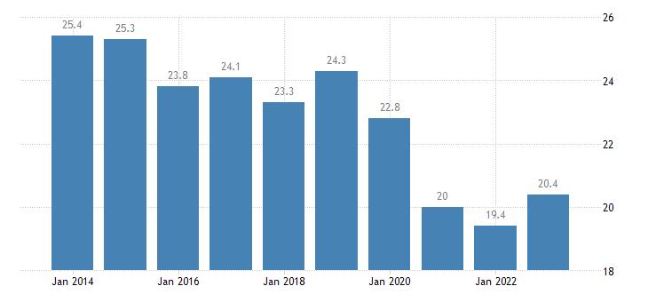poland overcrowding rate single person eurostat data