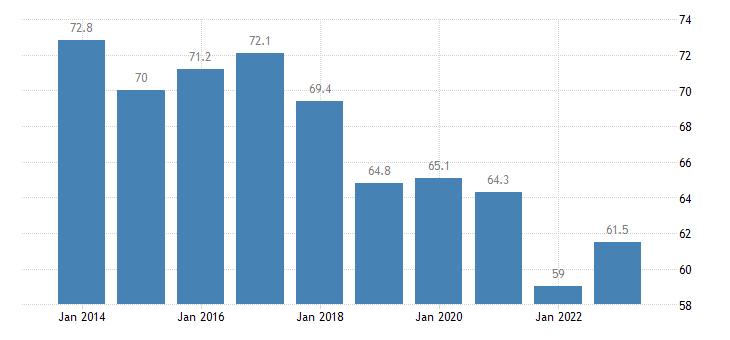 poland overcrowding rate tenant rent at market price eurostat data