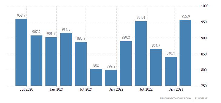 Poland Part Time Employment