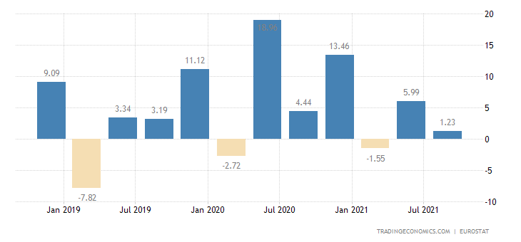 Poland Gross Household Saving Rate