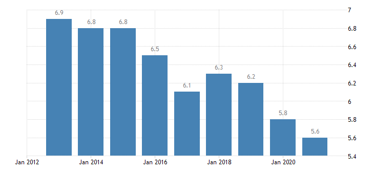 poland persons employed part time from 15 to 64 years eurostat data