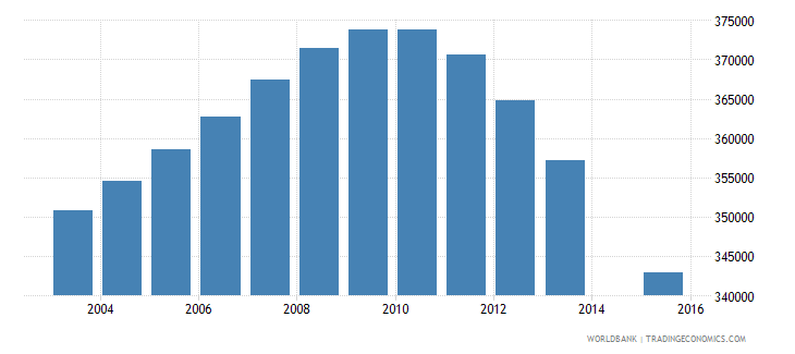 poland population age 0 total wb data