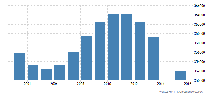 poland population age 1 total wb data