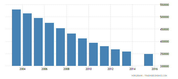 poland population age 12 total wb data