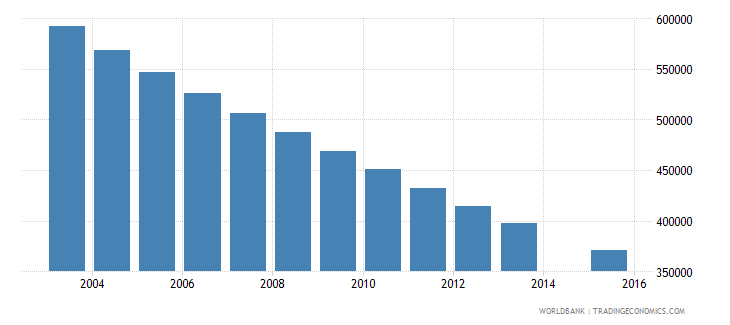 poland population age 15 total wb data