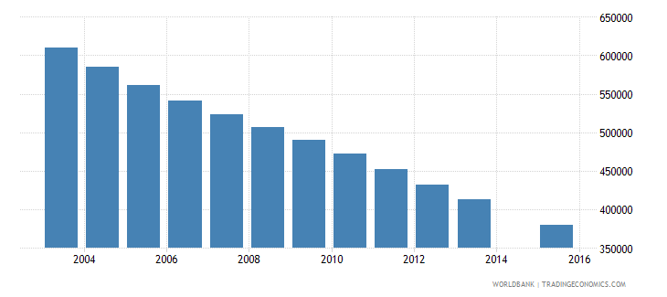 poland population age 16 total wb data