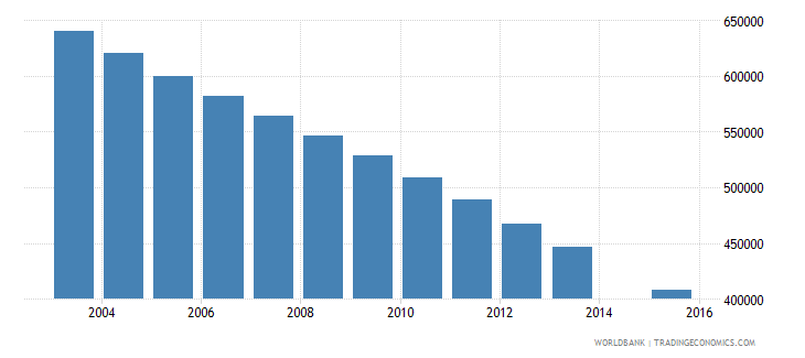 poland population age 18 total wb data