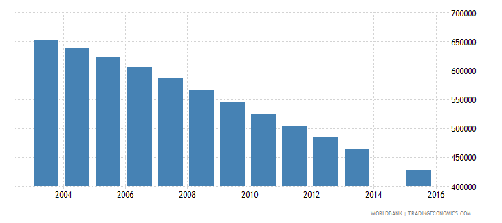 poland population age 19 total wb data