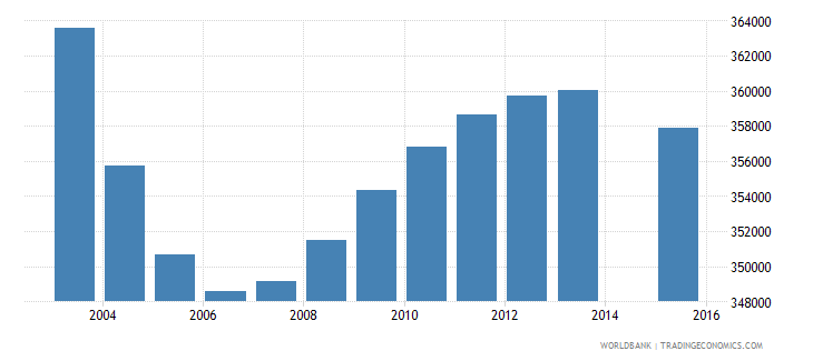 poland population age 2 total wb data