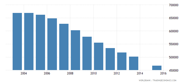 poland population age 21 total wb data