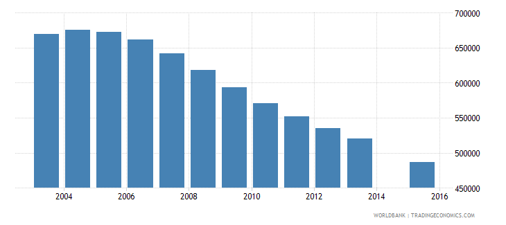 poland population age 22 total wb data