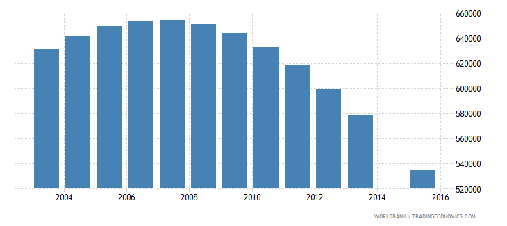 poland population age 25 total wb data