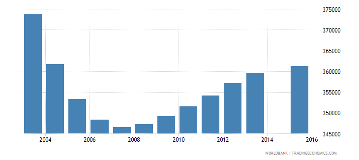 poland population age 3 total wb data