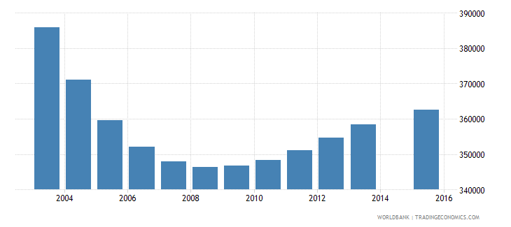 poland population age 4 total wb data