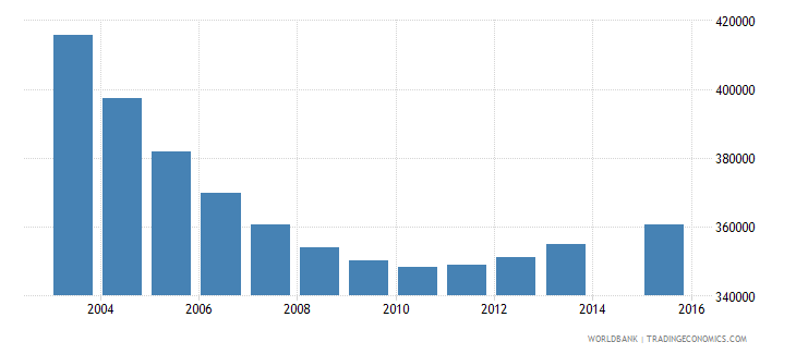 poland population age 6 total wb data