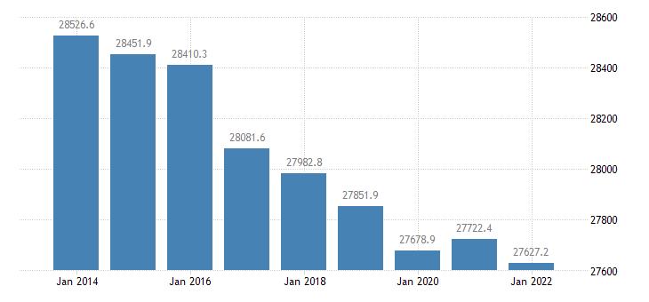 poland population aged 15 74 eurostat data
