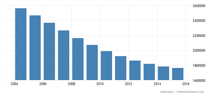 poland population ages 10 14 total wb data