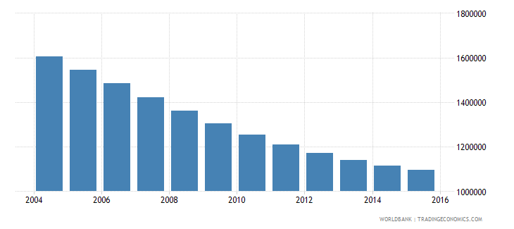 poland population ages 10 15 male wb data